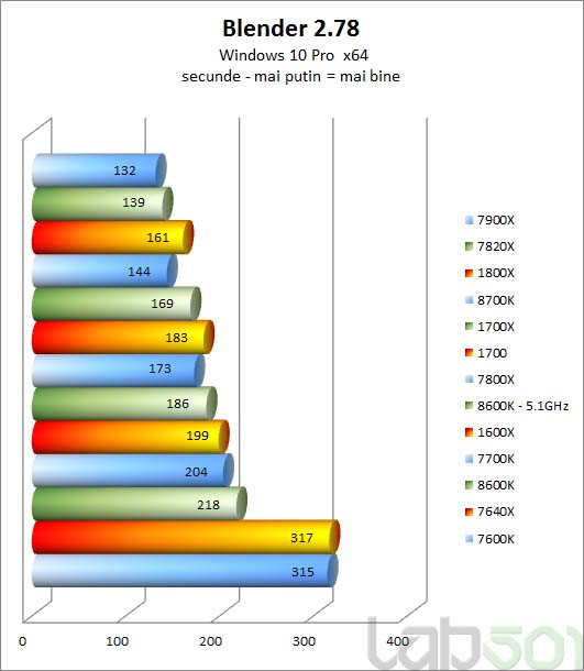 Core i7-8700K Reviewed by Lab501   TechPowerUp