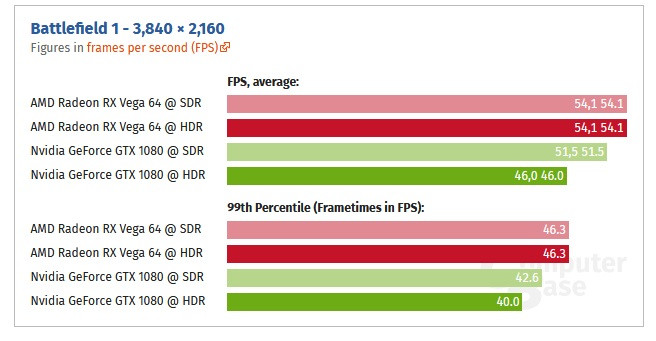 Performance Penalty from Enabling HDR at 4K Lower on AMD