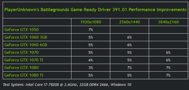 NVIDIA Releases GeForce 391 01 Game Ready Drivers | TechPowerUp