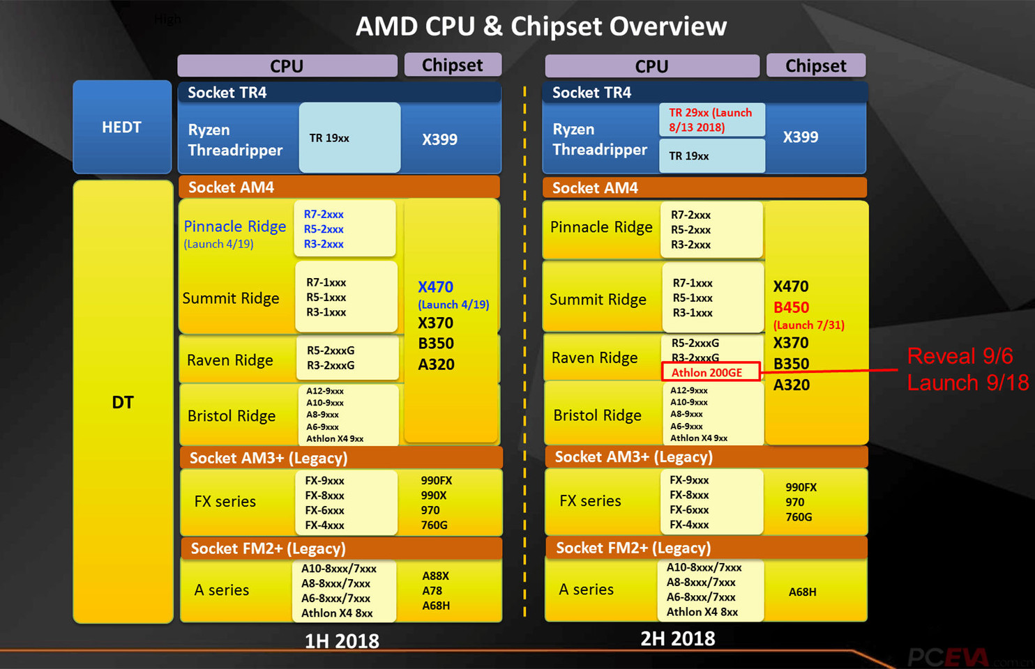 "Amd Athlon 5350 With Radeon R3 amd athlon pro 200ge detailed: an extremely cut-down ""raven"