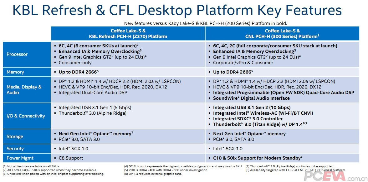 Intel to Bring 8-core/16-thread CPUs to the Mainstream