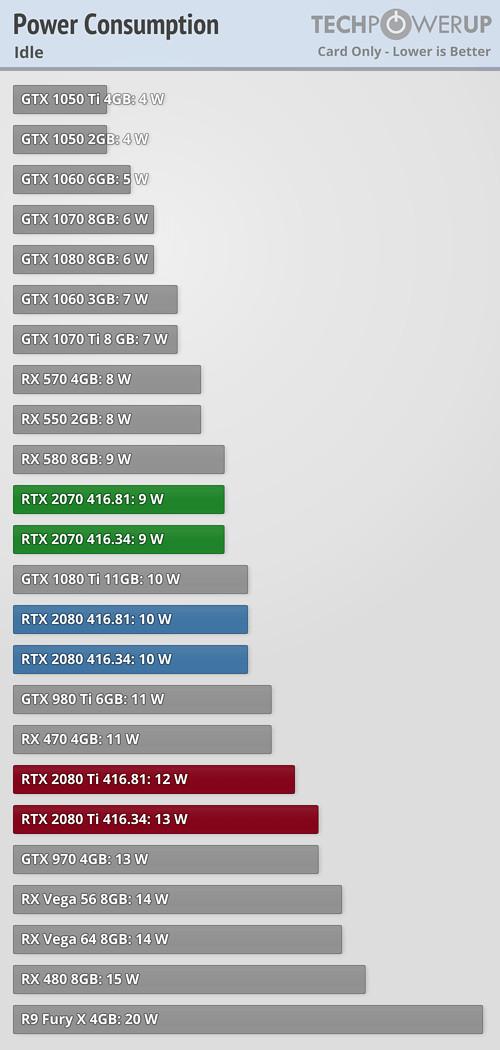 NVIDIA Finally Fixes Multi-Monitor Power Consumption of