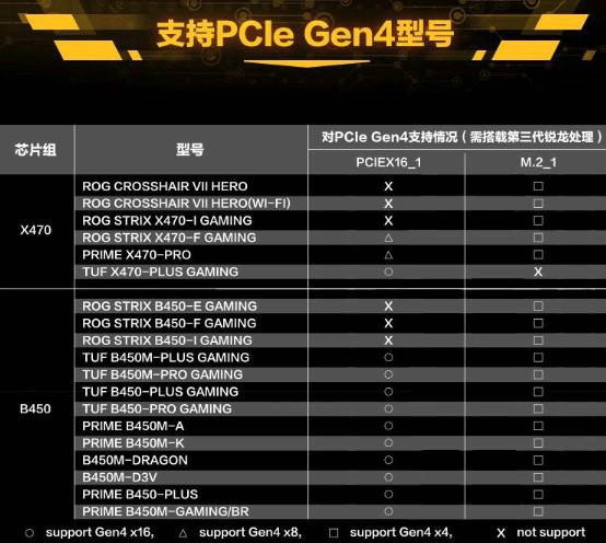 ASUS Begins Enabling Limited PCIe Gen 4 0 on AMD 400-series Chipset