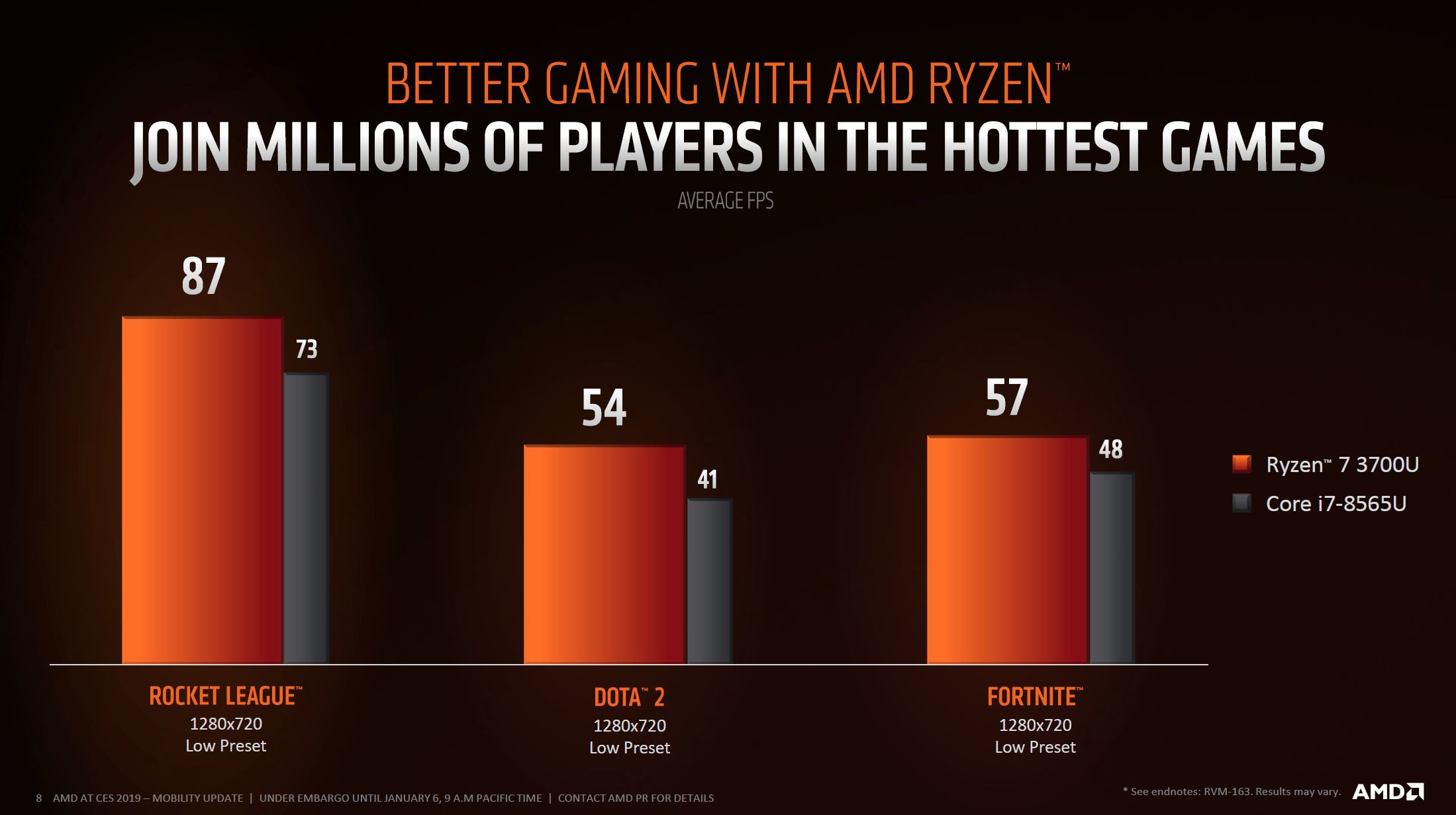 AMD Kicks-Off 2019 Offering Complete Mobile Portfolio with Ryzen