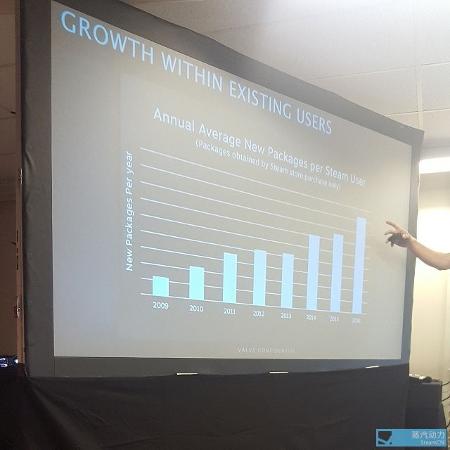 A Steamroller Among PC Games Stores: Steam Increases Growth
