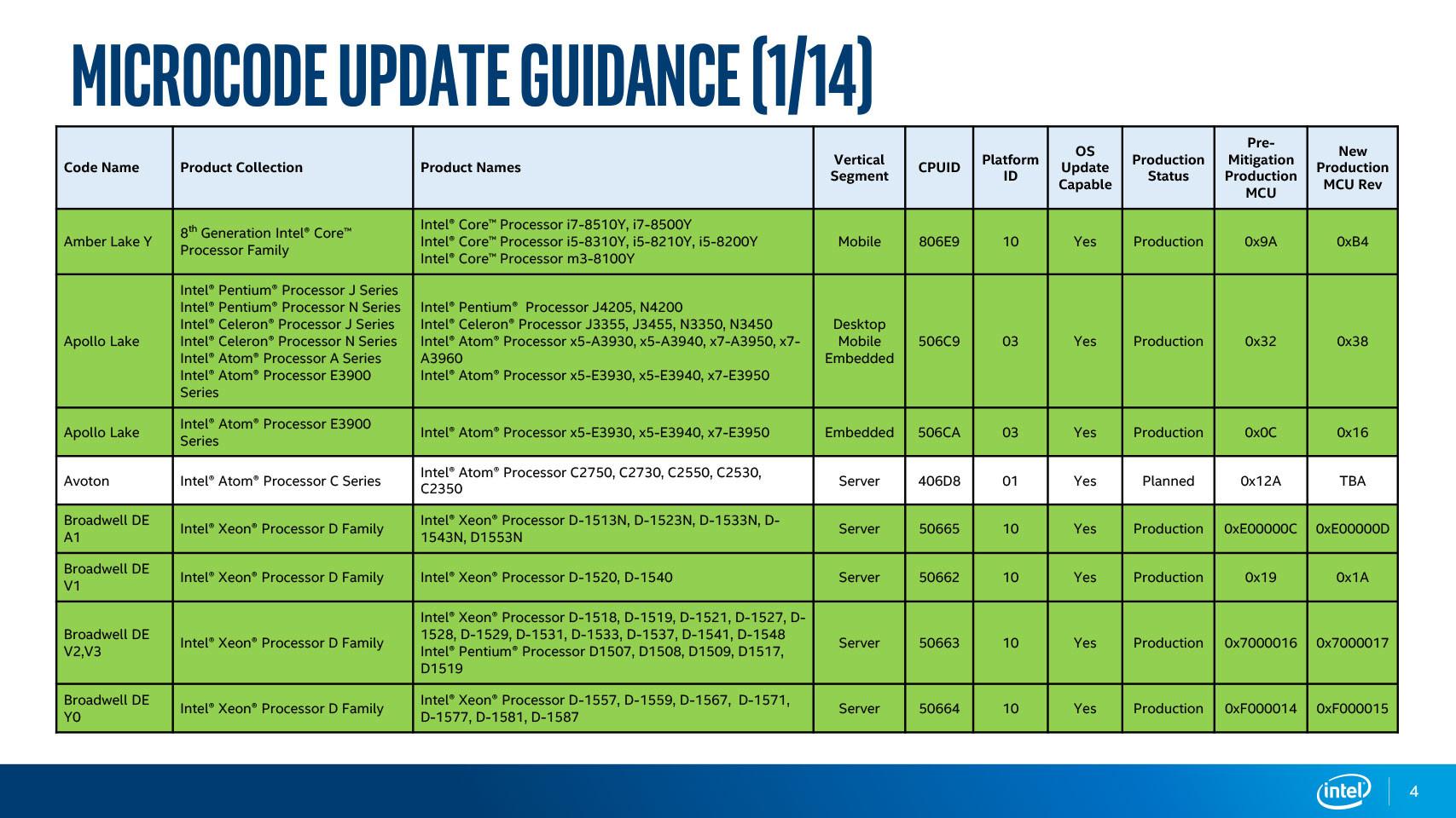 Intel Releases CPU Microcode Updates For MDS Vulnerabilities