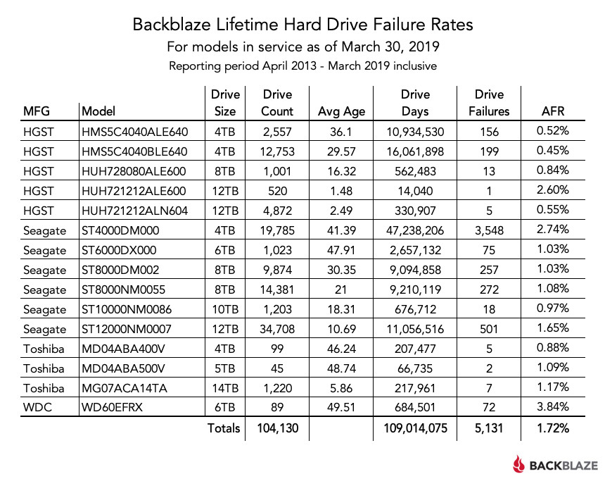 Backblaze Releases Hard Drive Stats for Q1 2019 | TechPowerUp