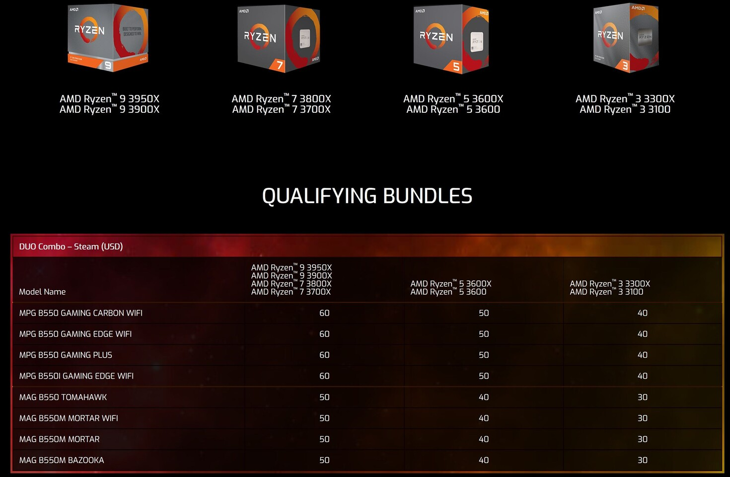 Msi Announces B550 Motherboard 3rd Gen Ryzen Bundles Up To 60 Steam Wallet Credit Techpowerup