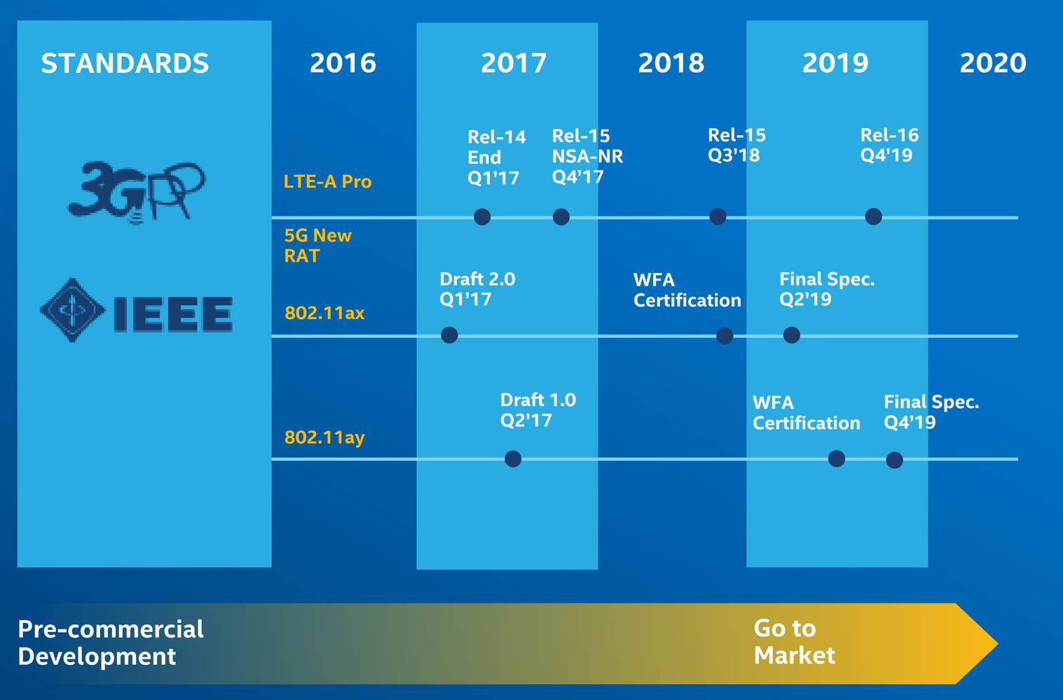 Qualcomm Dramatically Extends Wi-Fi Experiences to the 5G Era with