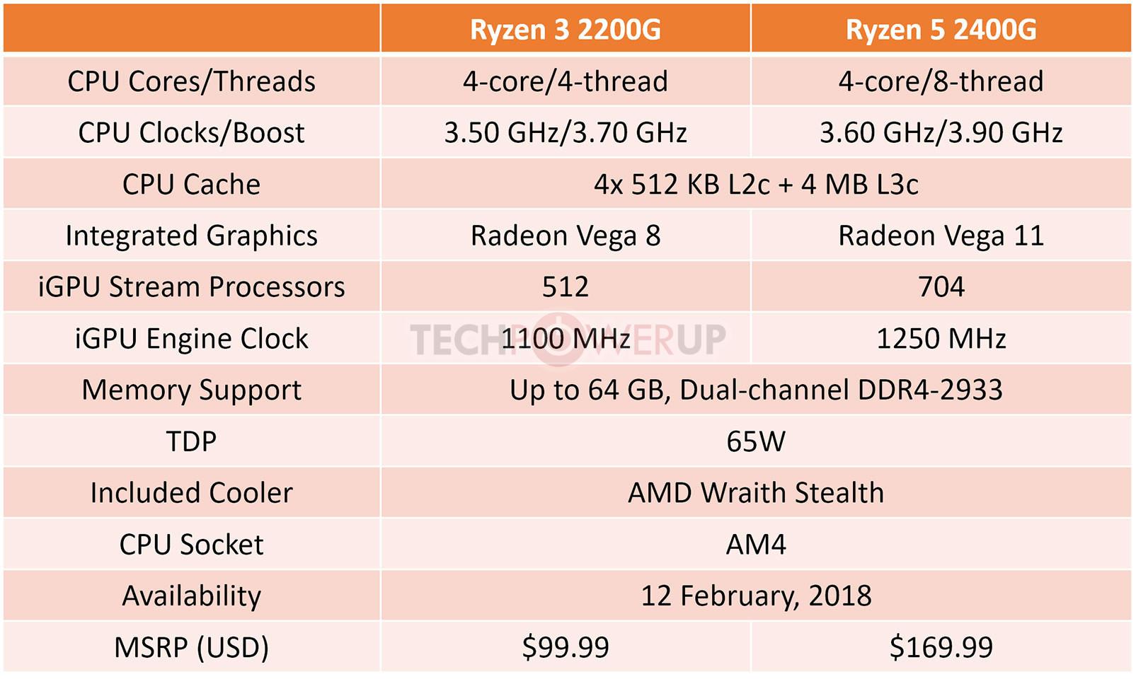 AMD Reveals Specs of Ryzen 2000G