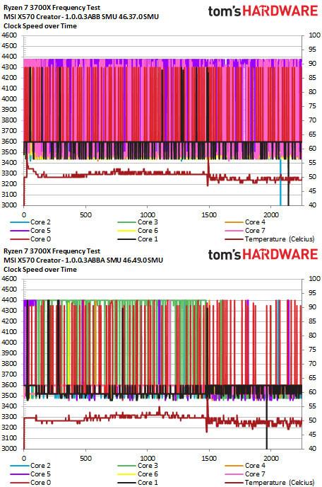 AMD AGESA 1 0 0 3ABBA That Apparently Fixes Zen2 Boost