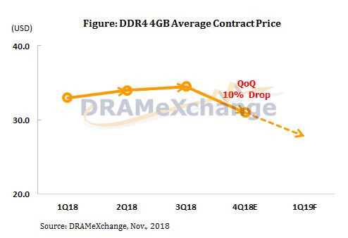 Hold on to Your $: DRAM Pricing Now Expected to Drop Towards