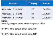 Intel Alder Lake S Lineup