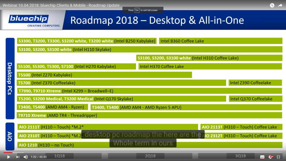 AMD & Intel Roadmaps for 2018 Leaked | TechPowerUp