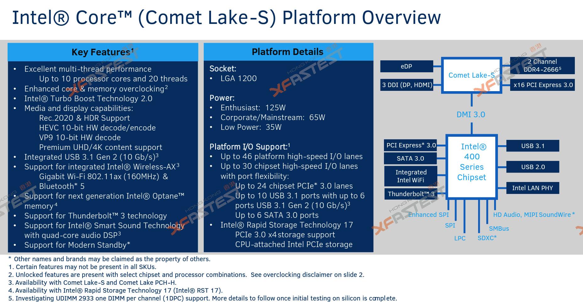 New Year Comet 2020 Intel