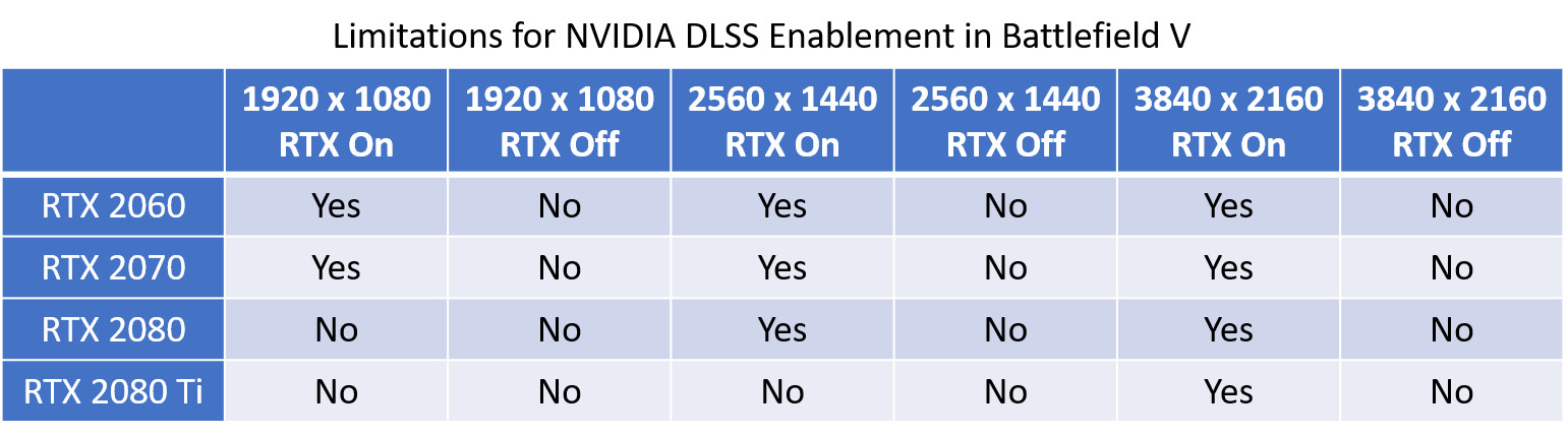 NVIDIA Turing's Tensor cores can be a bottleneck at higher framerates 26