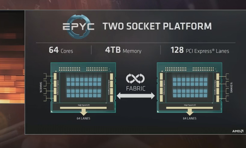 AMD Expands EPYC Availability, Introduces ROCm 1 7 With