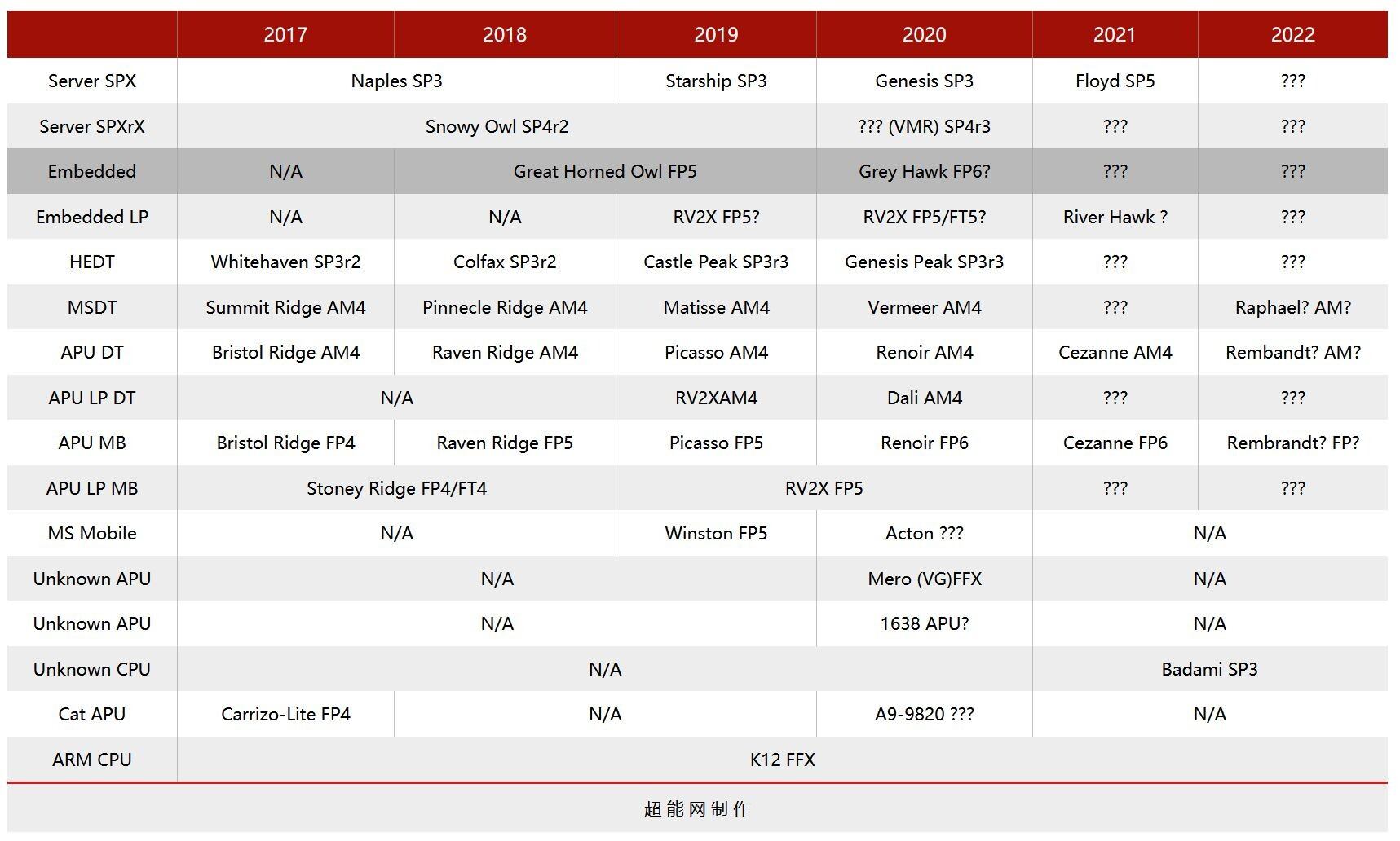 Distant Blips On The Amd Roadmap Surface Rembrandt And Raphael Techpowerup