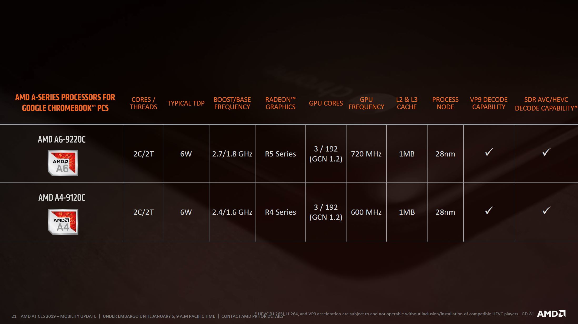 AMD Kicks-Off 2019 Offering Complete Mobile Portfolio with