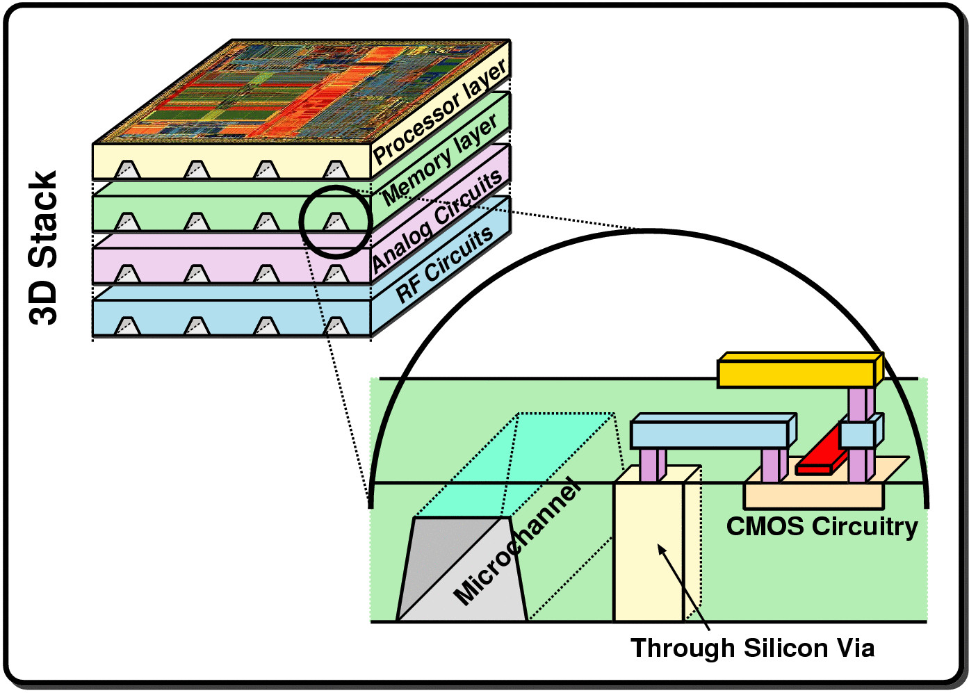 Картинки по запросу intrachip microcooling