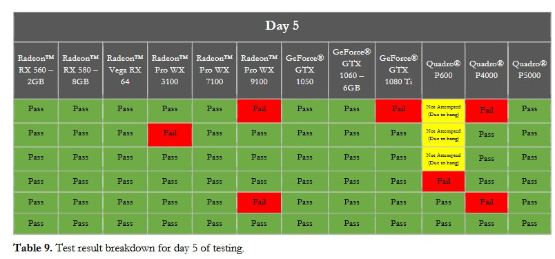 QA Consultants Determines AMD's Most Stable Graphics Drivers in the