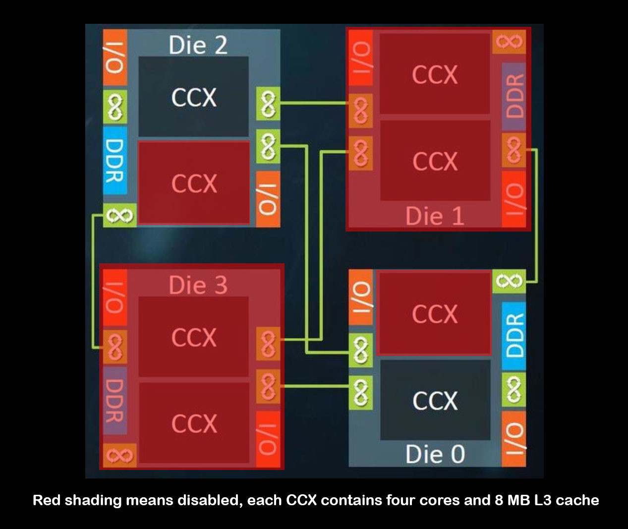 AMD Ryzen Threadripper 1900X Core Configuration Detailed