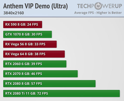 Anthem VIP Demo Benchmarked on all GeForce RTX & Vega Cards