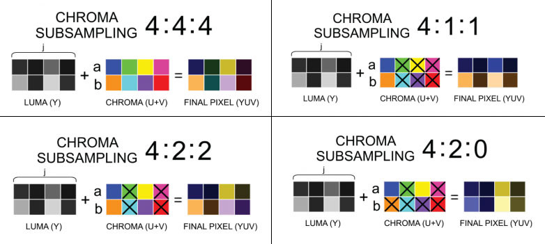 Latest 4K 144 Hz Monitors use Blurry Chroma Subsampling