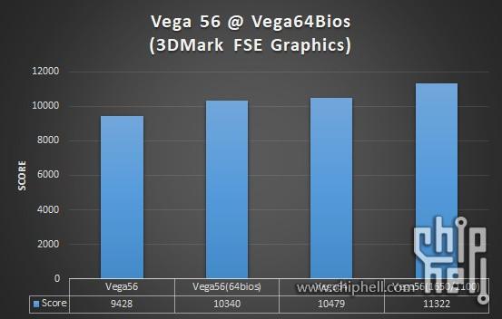 AMD RX Vega 56 to Vega 64 BIOS Flash - No Unlocked Shaders