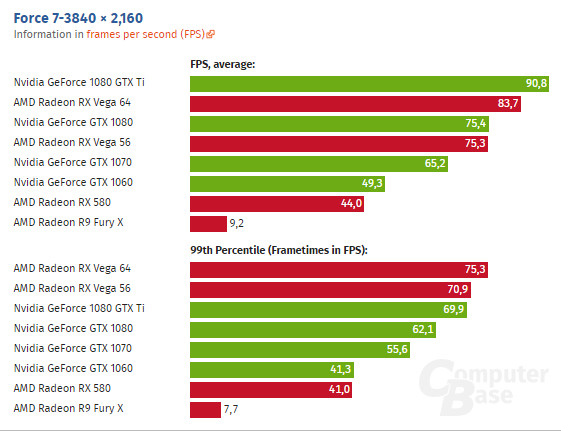 AMD Radeon Vega 64 Outperforms NVIDIA GTX 1080 Ti in Forza