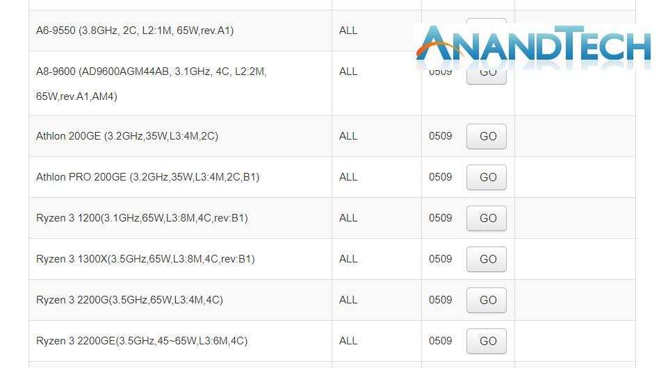 amd readies athlon 200ge and athlon pro 200ge  first athlon branded  u0026quot zen u0026quot