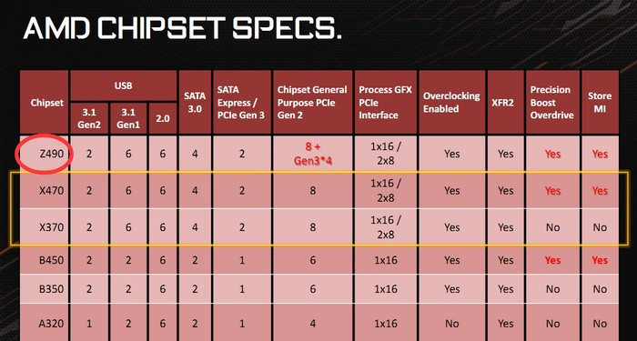 AMD Readies Z490 Chipset with More (and Faster) PCIe Lanes