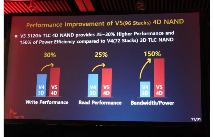 Kết quả hình ảnh cho SK Hynix introduces 4D NAND
