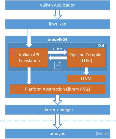 AMD Releases AMDVLK - Open-Source Vulkan Driver for Linux