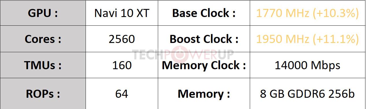 گیگابایت از کارت گرافیک AORUS Radeon RX 5700 XT 8G رونمایی کرد