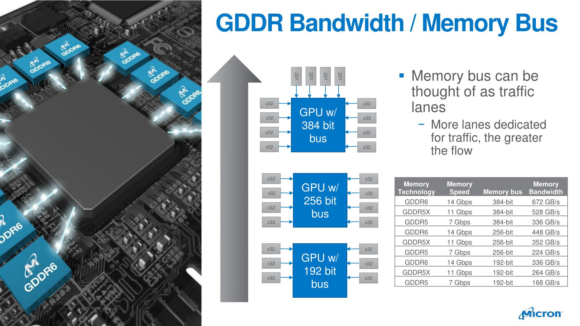Micron Announces Its Initial Launch Partner Status for NVIDIA RTX 20 Series GDDR6 Implementation