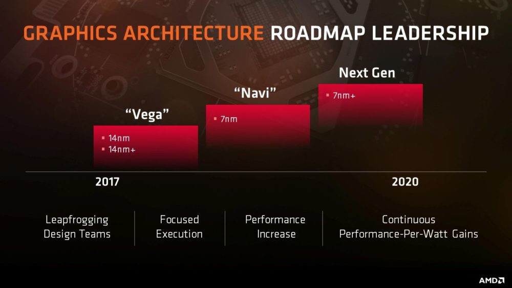 Amd Could Launch Next Generation Rdna 2 Gpus At Ces 2020 Techpowerup