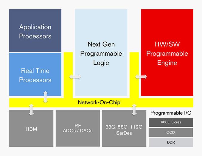 Xilinx Unveils Their Revolutionary Adaptive Compute Acceleration