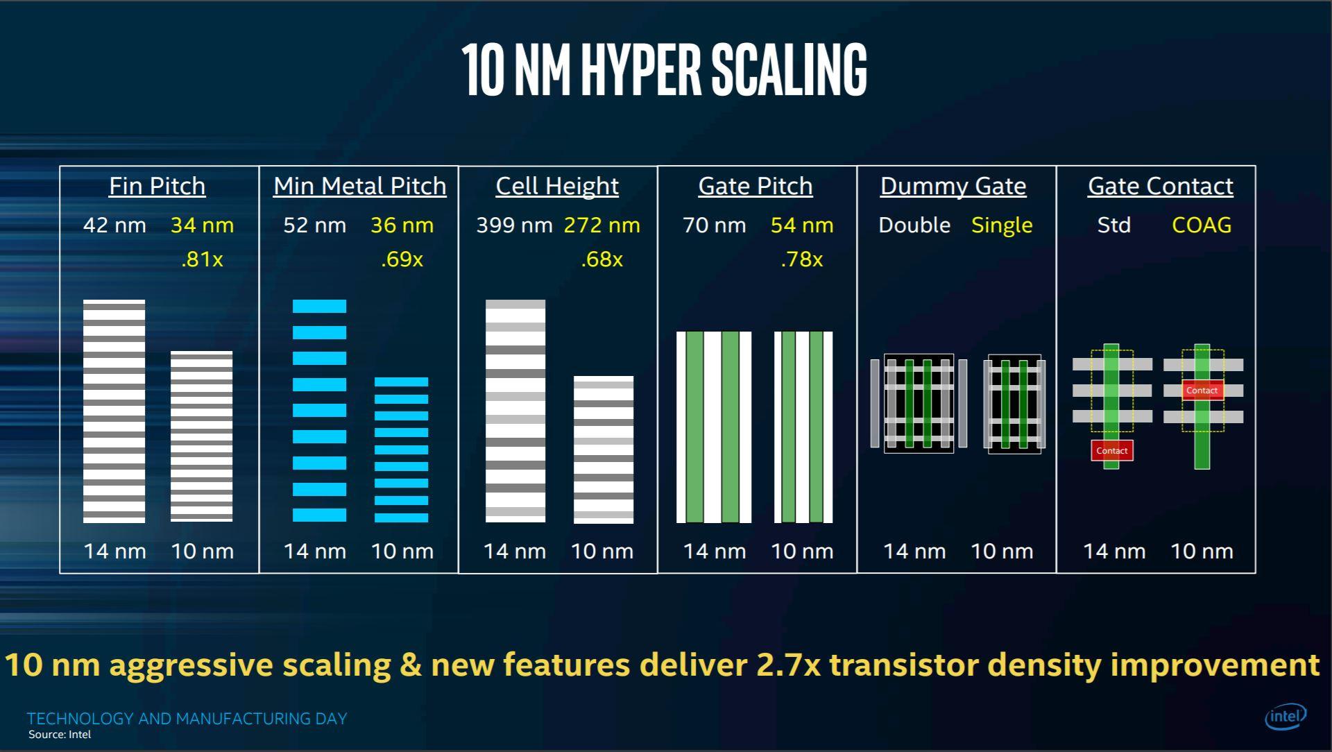 Intel Delays 10nm