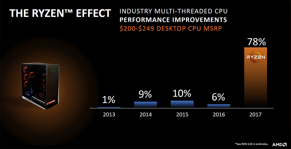 Amd On Track To Return To Athlon 64 Market Share Levels Techpowerup