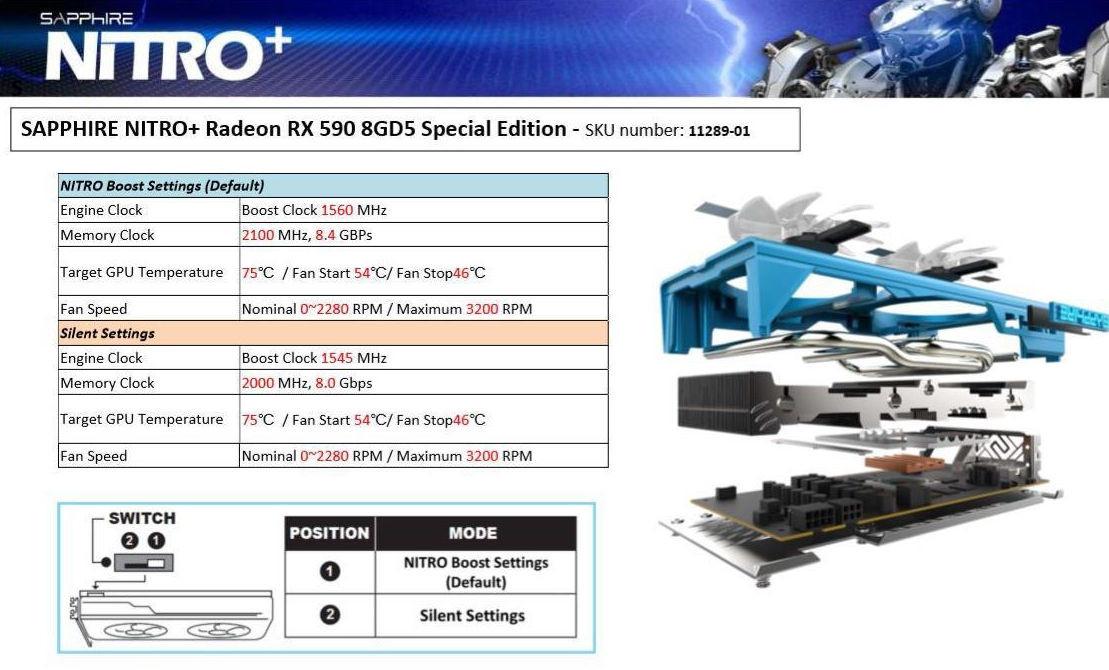 Sapphire Radeon RX 590 NITRO+ Special Edition Detailed | TechPowerUp