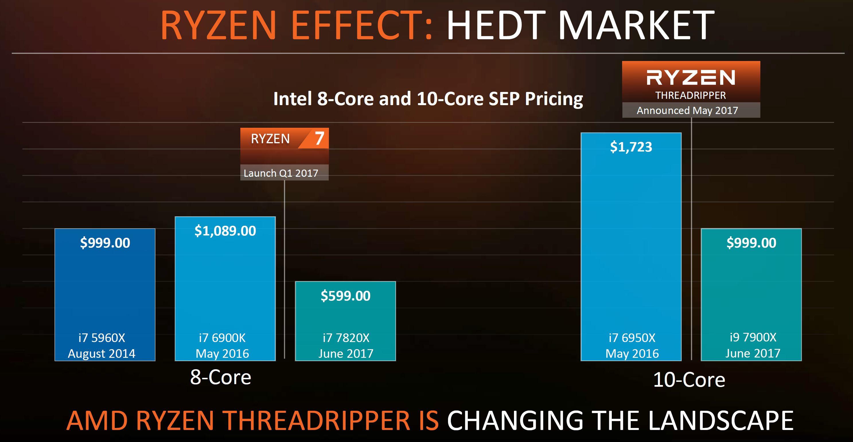 AMD Announces Full Ryzen Threadripper Lineup and Availability