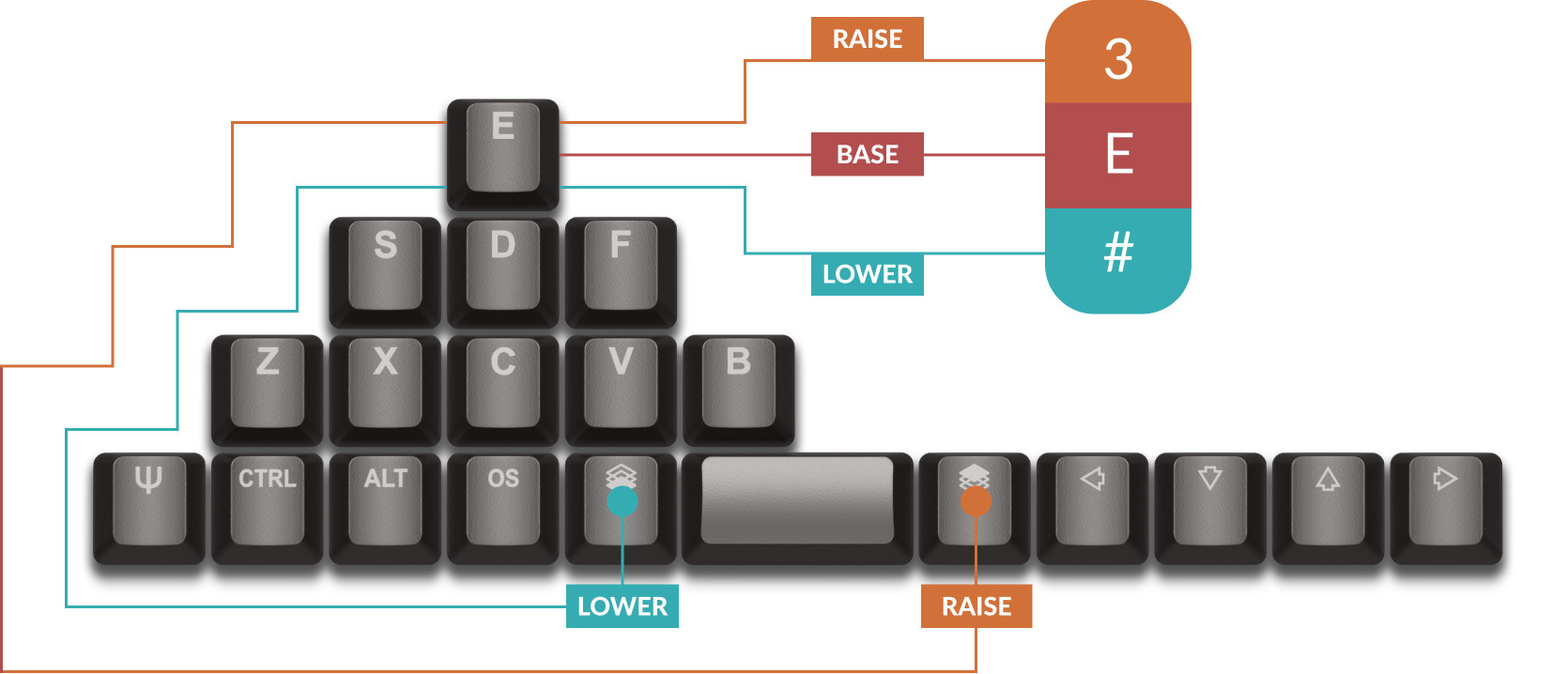 ZSA Technology Labs Brings out the Planck EZ 47-key Open