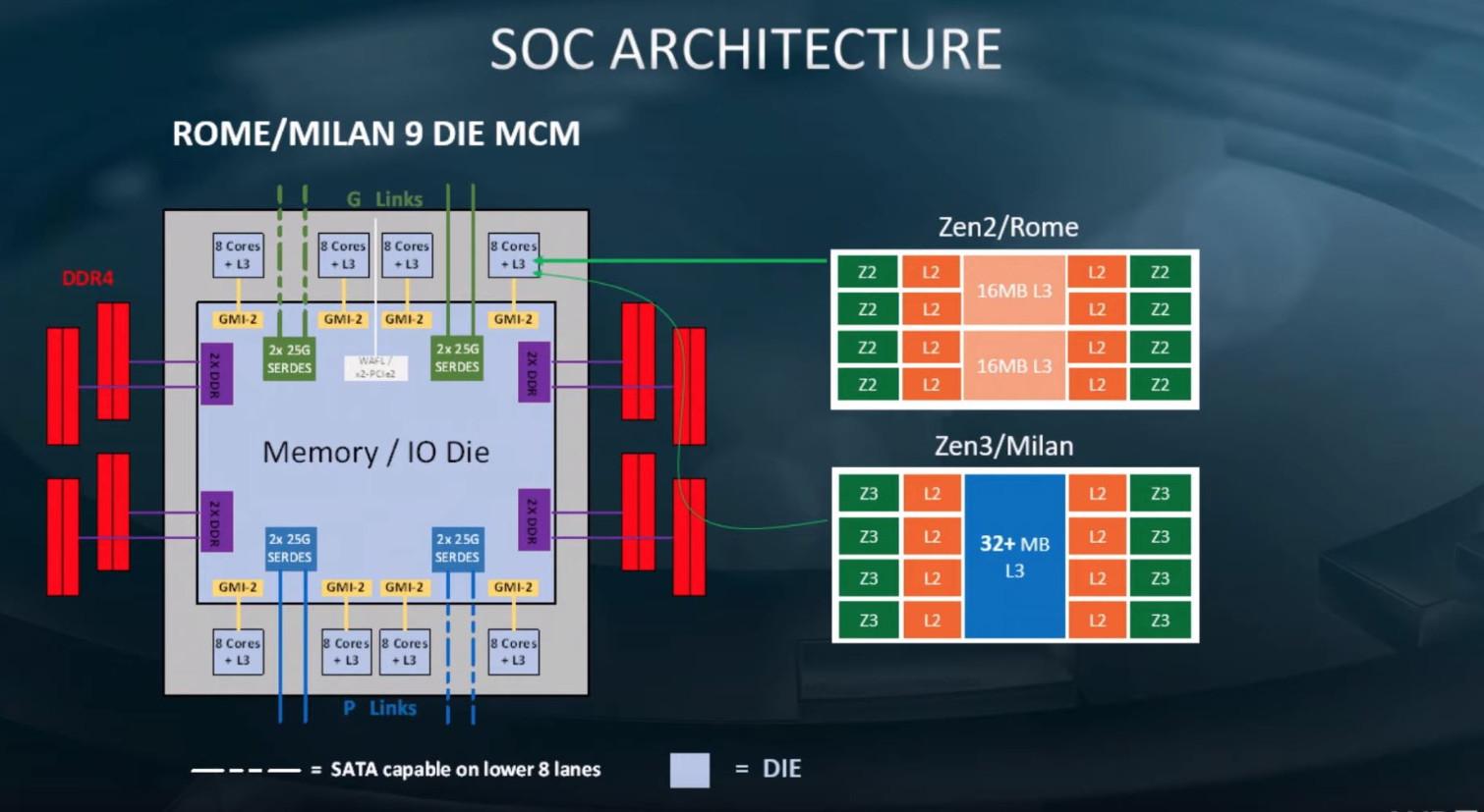 Zen3 Unified L3 cache architecture