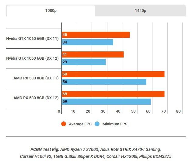 AMD Beats NVIDIA's Performance in the Battlefield V Closed