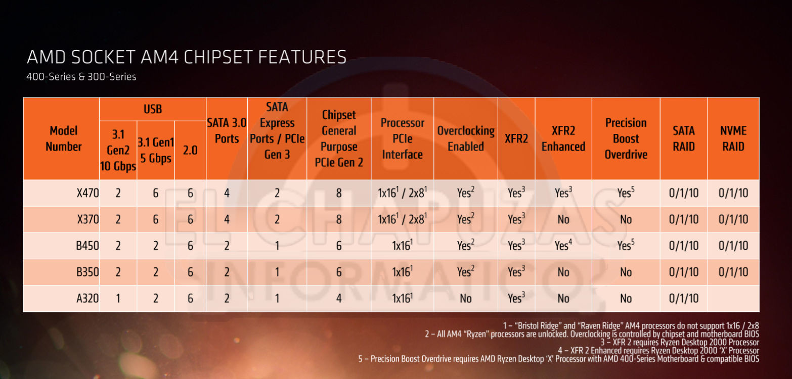 AMD B450 Mid-range Chipset Detailed | TechPowerUp
