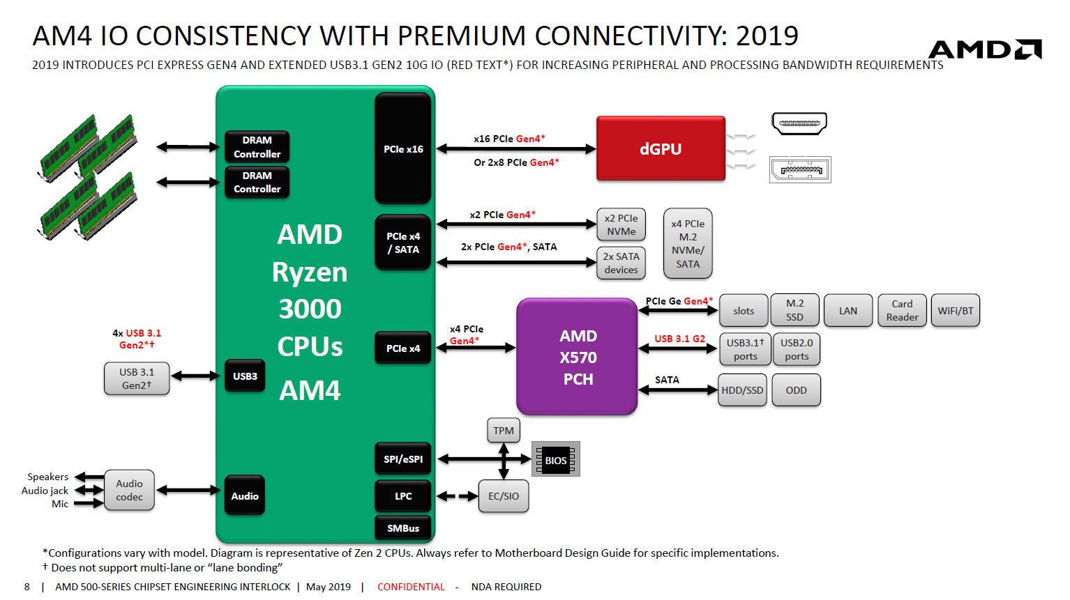 Amd X570 Unofficial Platform Diagram Revealed  Chipset Puts Out Pcie Gen 4