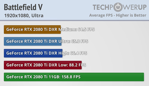 Battlefield V with RTX Initial Tests: Performance Halved
