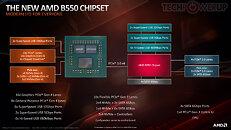 AMD B550 platform layout