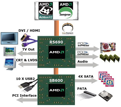 AMD 690 Chipset Drivers for Windows 7